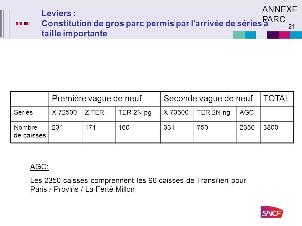 21 Leviers : Constitution de gros parc permis par l'arrivée de séries à taille importante Première vague de neufSeconde vague de neufTOTAL SériesX 725