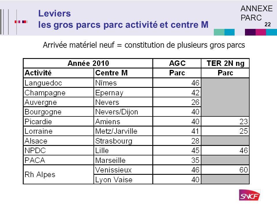 22 Leviers les gros parcs parc activité et centre M Arrivée matériel neuf = constitution de plusieurs gros parcs ANNEXE PARC