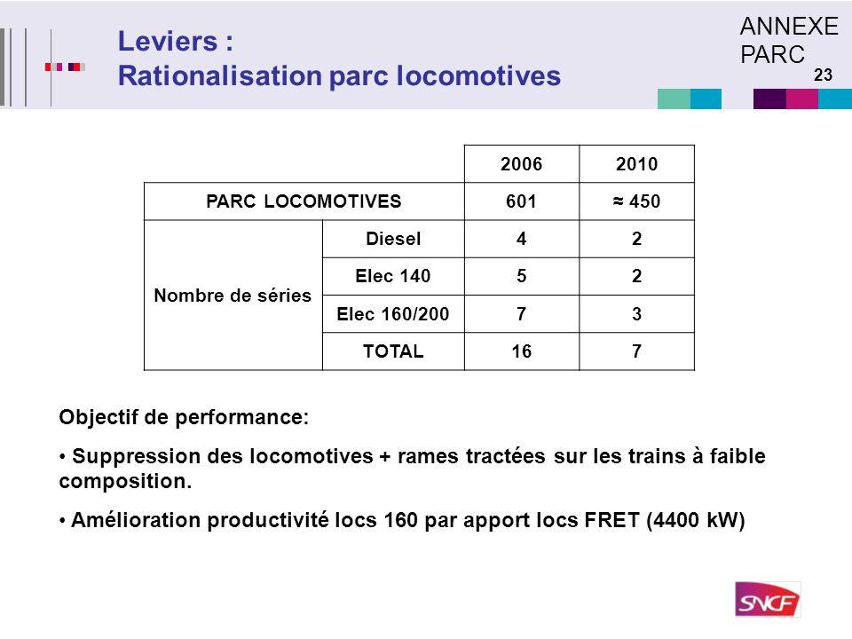 23 Leviers : Rationalisation parc locomotives 20062010 PARC LOCOMOTIVES601≈ 450 Nombre de séries Diesel42 Elec 14052 Elec 160/20073 TOTAL167 Objectif
