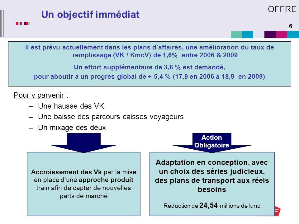 6 Un objectif immédiat Il est prévu actuellement dans les plans d'affaires, une amélioration du taux de remplissage (VK / KmcV) de 1,6% entre 2006 & 2