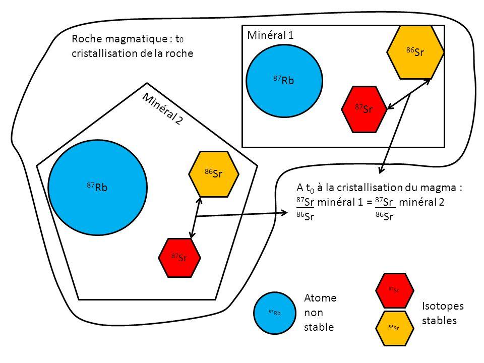 87 Rb 87 Sr Roche magmatique : t 1 Minéral 1 Minéral 2 86 Sr 87 Sr 86 Sr Le rapport 87 Sr a augmenté 86 Sr Le rapport 87 Rb a diminué 86 Sr Le 87 Rb est radioactif, il se désintègre en 87 Sr