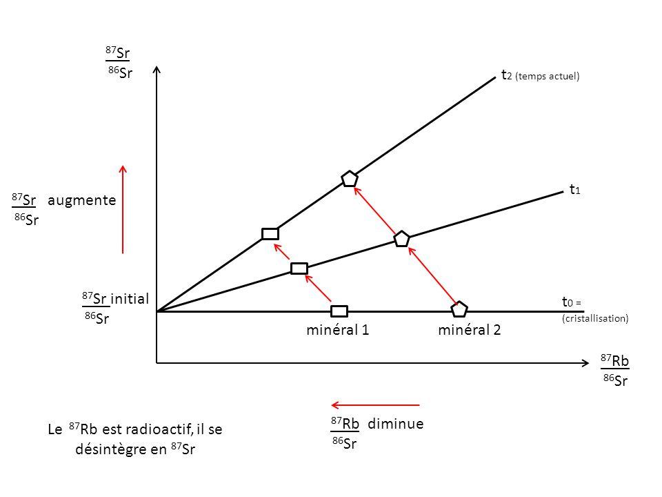 Y= a x+ b a = coefficient directeur (pente) de la droite 87 Sr 86 Sr 87 Rb 86 Sr 87 Sr initial 86 Sr t 2 (temps actuel) y2 y1 x2 x1 y2-y1 x2-x1 a = a = e t – 1 Avec = constante de désintégration du rubidium 87 = 1,42 10 -11 an -1 t = âge de la roche en millions d'années t = ln (a+1) t = ln (a+1) / Calcul de l'âge de la roche