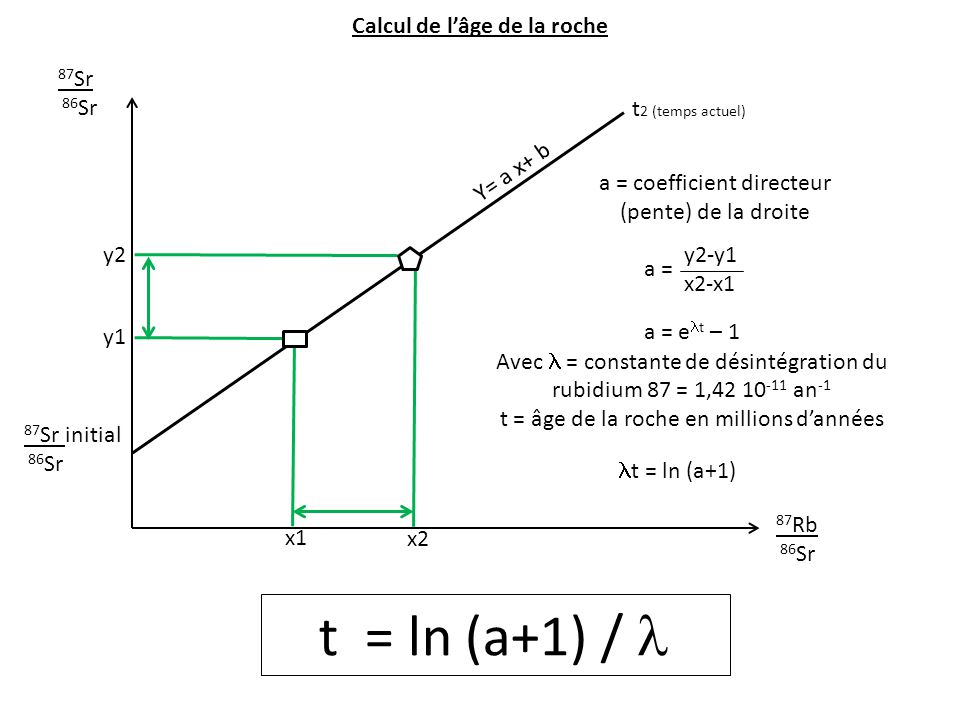 Y= a x+ b a = coefficient directeur (pente) de la droite 87 Sr 86 Sr 87 Rb 86 Sr 87 Sr initial 86 Sr t 2 (temps actuel) y2 y1 x2 x1 y2-y1 x2-x1 a = a
