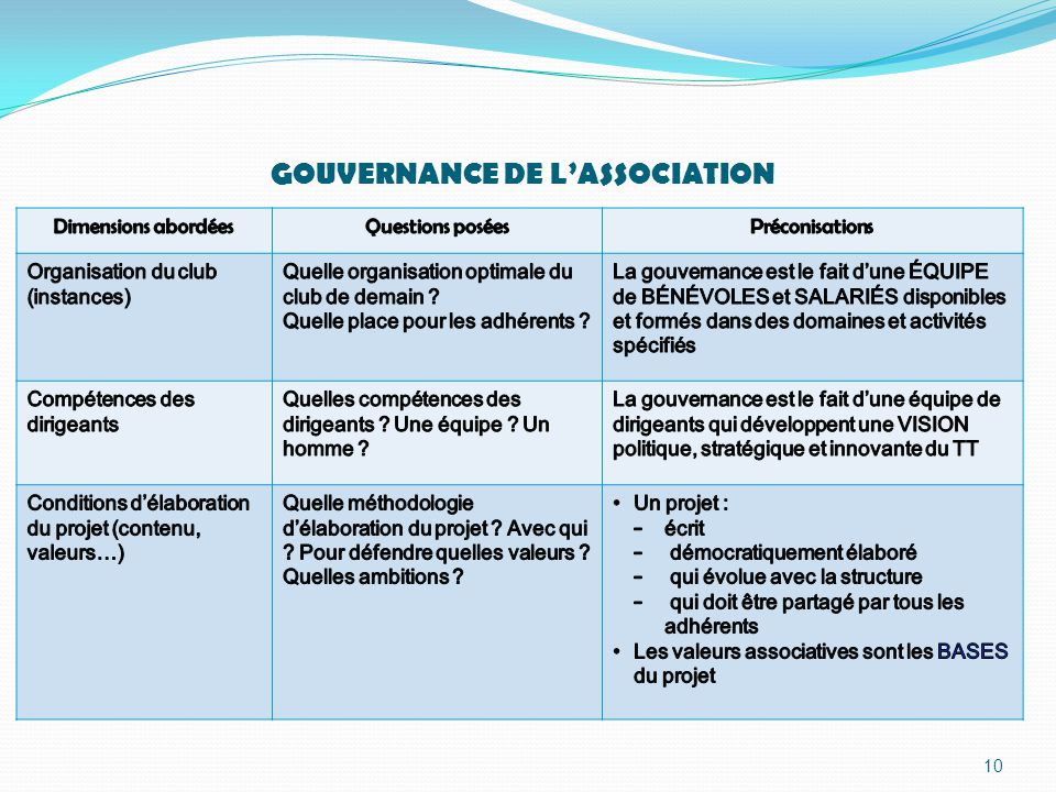 10 GOUVERNANCE DE L'ASSOCIATION