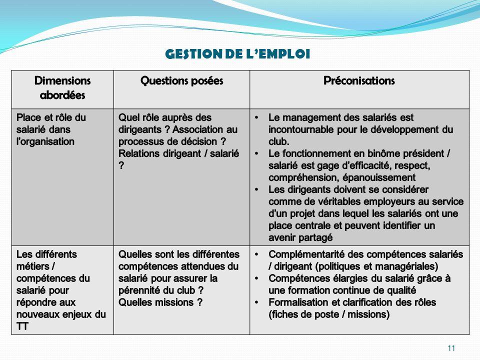 11 GESTION DE L'EMPLOI