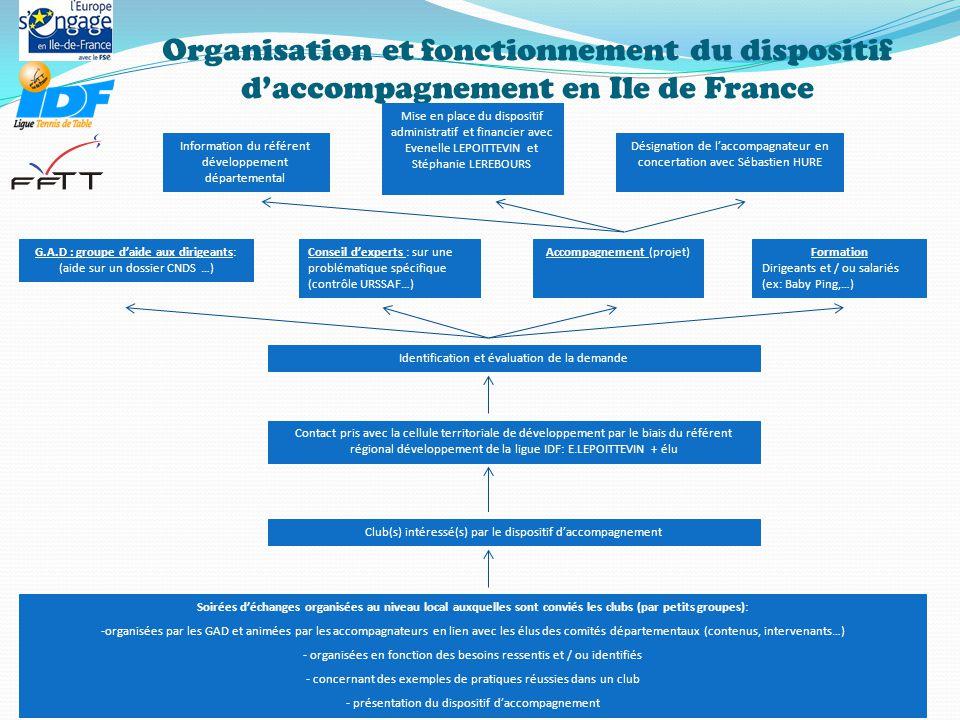 Organisation et fonctionnement du dispositif d'accompagnement en Ile de France Soirées d'échanges organisées au niveau local auxquelles sont conviés les clubs (par petits groupes): -organisées par les GAD et animées par les accompagnateurs en lien avec les élus des comités départementaux (contenus, intervenants…) - organisées en fonction des besoins ressentis et / ou identifiés - concernant des exemples de pratiques réussies dans un club - présentation du dispositif d'accompagnement Club(s) intéressé(s) par le dispositif d'accompagnement Contact pris avec la cellule territoriale de développement par le biais du référent régional développement de la ligue IDF: E.LEPOITTEVIN + élu Identification et évaluation de la demande G.A.D : groupe d'aide aux dirigeants: (aide sur un dossier CNDS …) Accompagnement (projet) Mise en place du dispositif administratif et financier avec Evenelle LEPOITTEVIN et Stéphanie LEREBOURS Information du référent développement départemental Désignation de l'accompagnateur en concertation avec Sébastien HURE Formation Dirigeants et / ou salariés (ex: Baby Ping,…) Conseil d'experts : sur une problématique spécifique (contrôle URSSAF…)