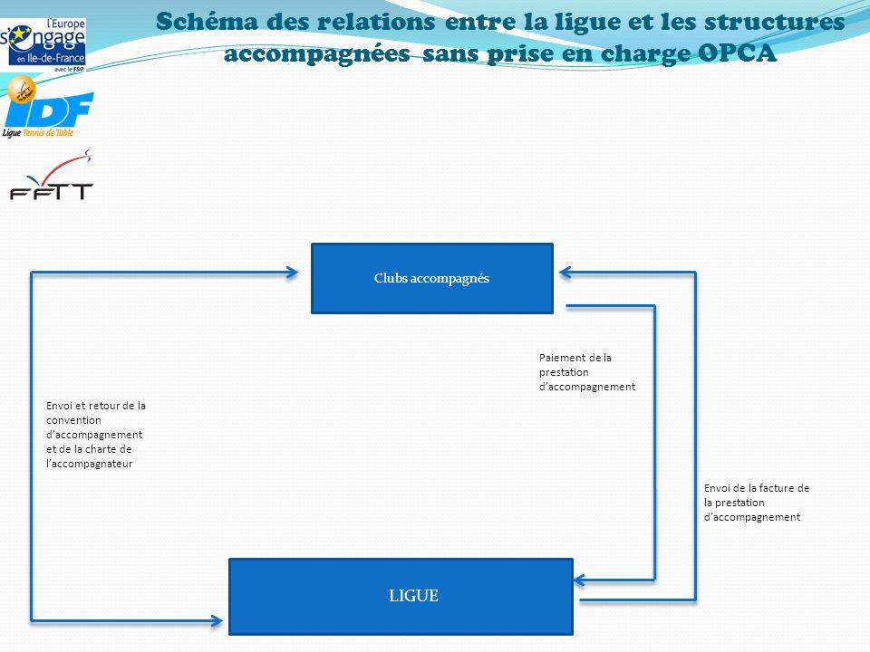 Schéma des relations entre la ligue et les structures accompagnées sans prise en charge OPCA LIGUE Clubs accompagnés Paiement de la prestation d'accompagnement Envoi de la facture de la prestation d'accompagnement Envoi et retour de la convention d'accompagnement et de la charte de l'accompagnateur