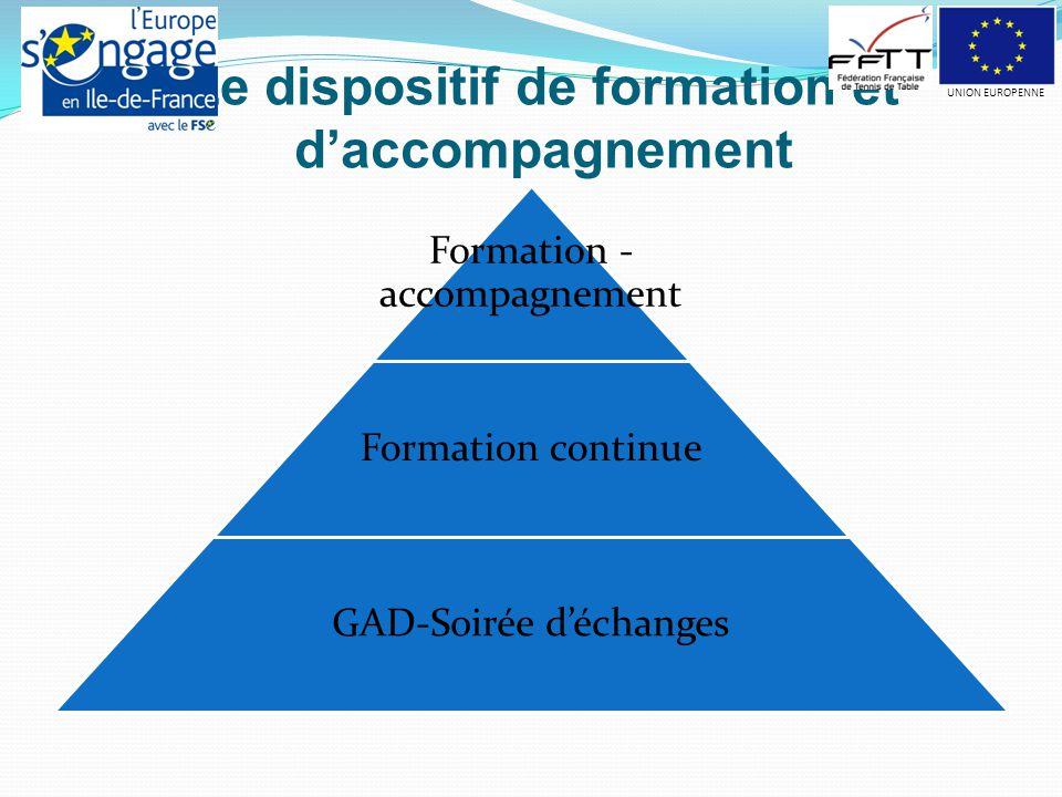 Le dispositif de formation et d'accompagnement Formation - accompagnement Formation continue GAD-Soirée d'échanges UNION EUROPENNE