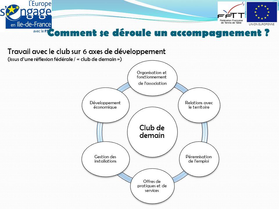 Facteurs clés de succès Laisser le temps de l'appropriation Faire construire le projet collectivement Être conseiller et non acteur du projet Le projet et sa mise en œuvre reste la propriété du club.