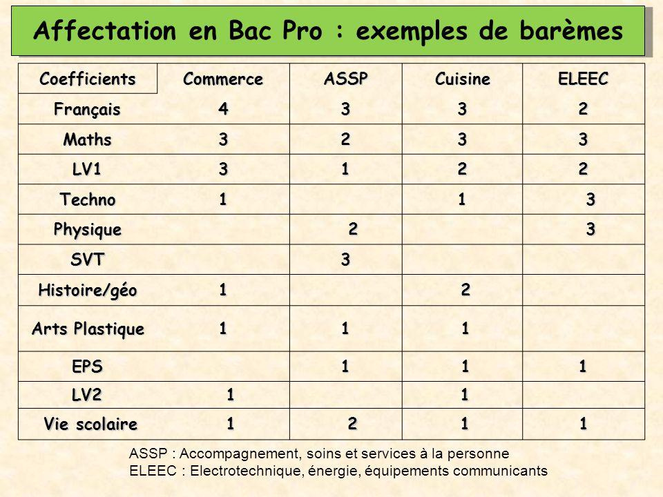 CoefficientsCommerceASSPCuisineELEECFrançais4332 Maths3233 LV13122 Techno11 3 Physique 2 3 SVT3 Histoire/géo1 2 Arts Plastique 11 1 EPS1 11 LV2 1 1 Vi