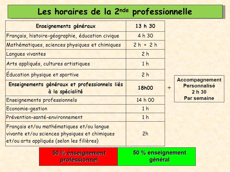 Les horaires de la 2 nde professionnelle Enseignements généraux13 h 30 Français, histoire-géographie, éducation civique4 h 30 Mathématiques, sciences
