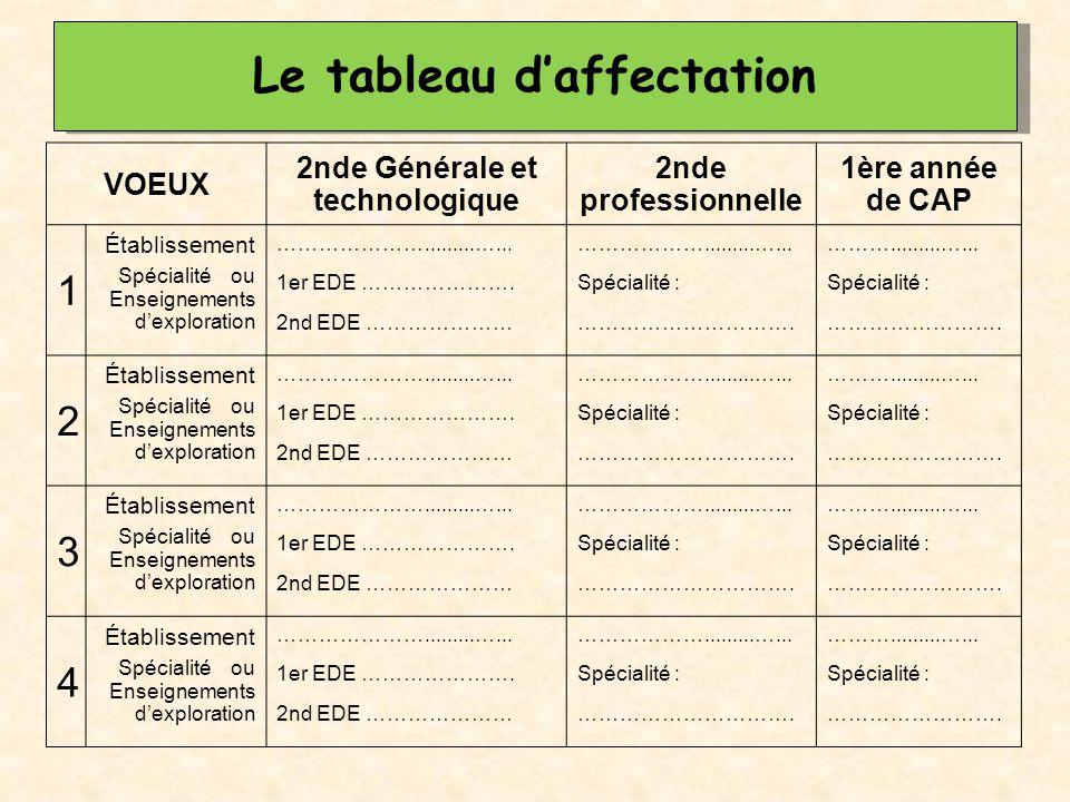Le tableau d'affectation VOEUX 2nde Générale et technologique 2nde professionnelle 1ère année de CAP 1 Établissement Spécialité ou Enseignements d'exp