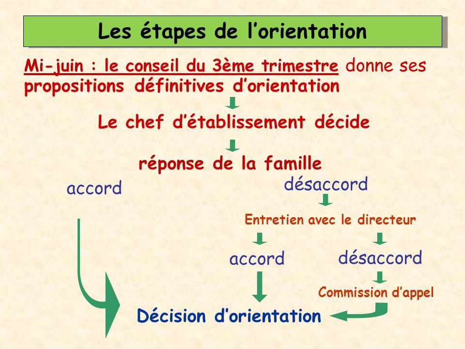 Les étapes de l'orientation L affectation par AFFELNET prend en compte 4 éléments : la décision d orientation, l ordre des vœux, les résultats scolaires, le nombre de places disponibles.
