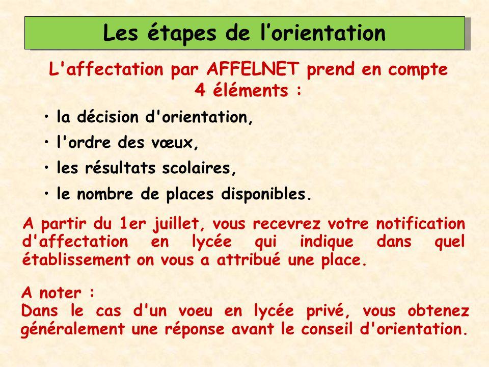 Les étapes de l'orientation L'affectation par AFFELNET prend en compte 4 éléments : la décision d'orientation, l'ordre des vœux, les résultats scolair