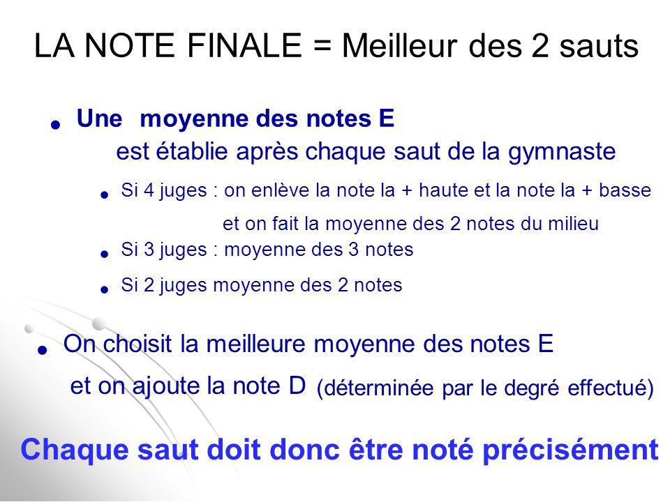 LA NOTE FINALE = Meilleur des 2 sauts Une moyenne des notes E est établie après chaque saut de la gymnaste Si 4 juges : on enlève la note la + haute e