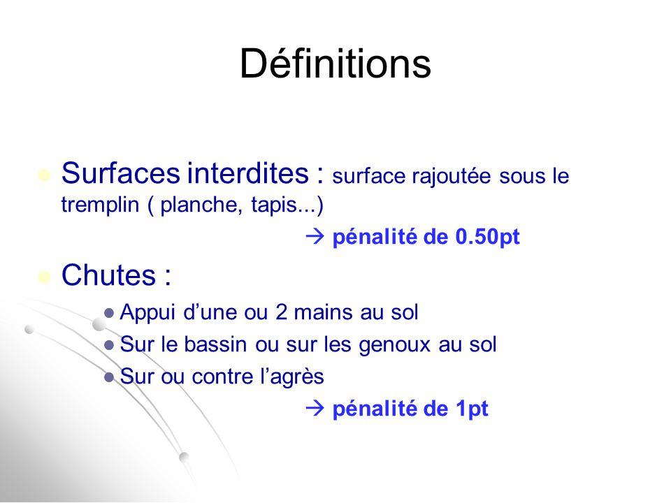 Définitions Surfaces interdites : surface rajoutée sous le tremplin ( planche, tapis...)  pénalité de 0.50pt Chutes : Appui d'une ou 2 mains au sol S