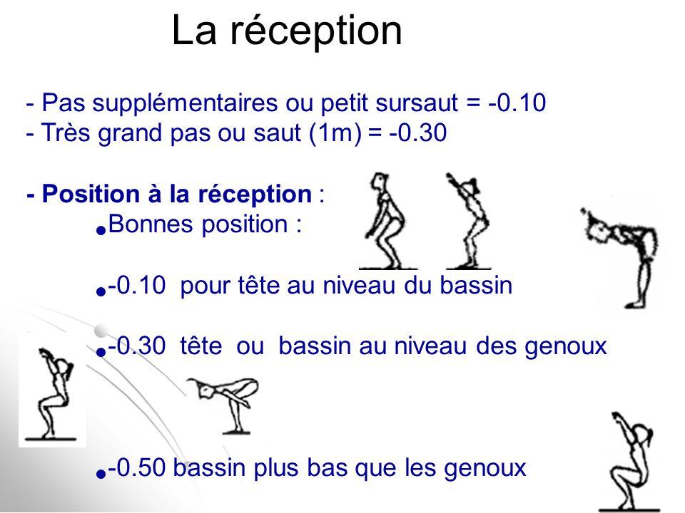 La réception - Pas supplémentaires ou petit sursaut = -0.10 - Très grand pas ou saut (1m) = -0.30 - Position à la réception : Bonnes position : -0.10