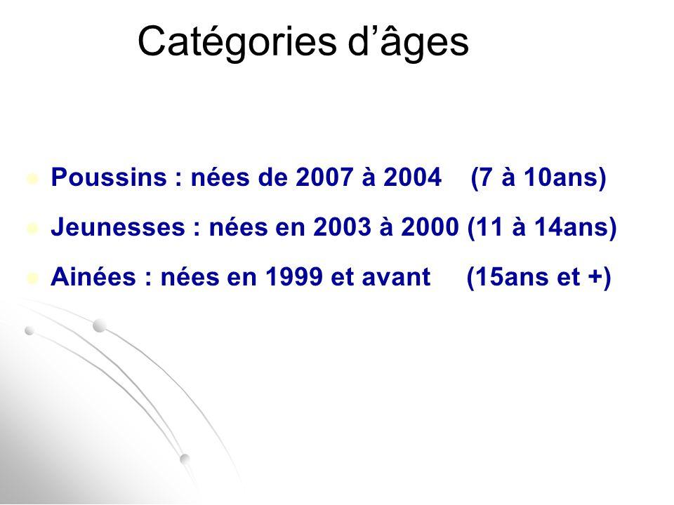Catégories d'âges Poussins : nées de 2007 à 2004 (7 à 10ans) Jeunesses : nées en 2003 à 2000 (11 à 14ans) Ainées : nées en 1999 et avant (15ans et +)