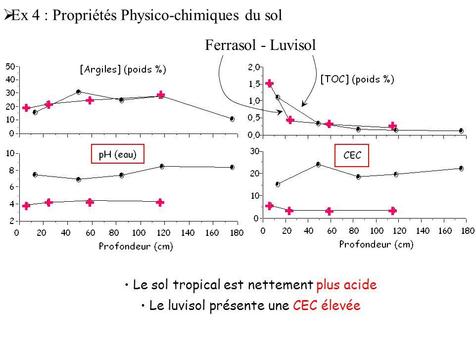 Le sol tropical est nettement plus acide Le luvisol présente une CEC élevée  Ex 4 : Propriétés Physico-chimiques du sol Ferrasol - Luvisol