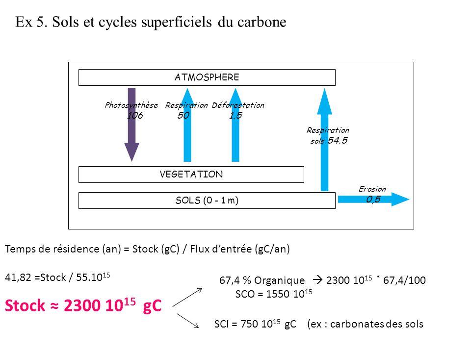 ATMOSPHERE VEGETATION SOLS (0 - 1 m) Photosynthèse Respiration Déforestation 106 50 1.5 Respiration sols 54.5 Erosion 0,5 Ex 5.