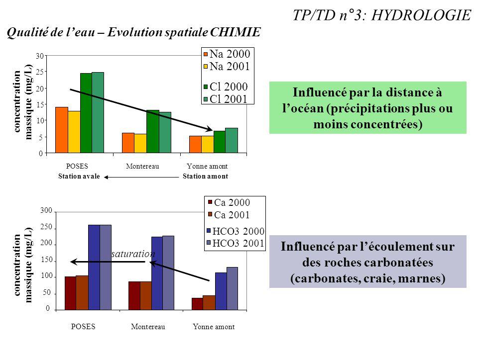 TP/TD n°3: HYDROLOGIE Qualité de l'eau – Evolution spatiale CHIMIE 0 5 10 15 20 25 30 POSESMontereauYonne amont Station amont concentration massique (