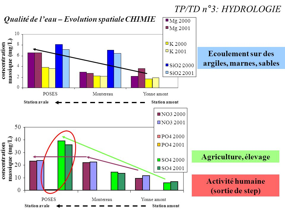 0 10 20 30 40 50 POSESMontereauYonne amont TP/TD n°3: HYDROLOGIE Qualité de l'eau – Evolution spatiale CHIMIE 0 2 4 6 8 10 POSESMontereauYonne amont M