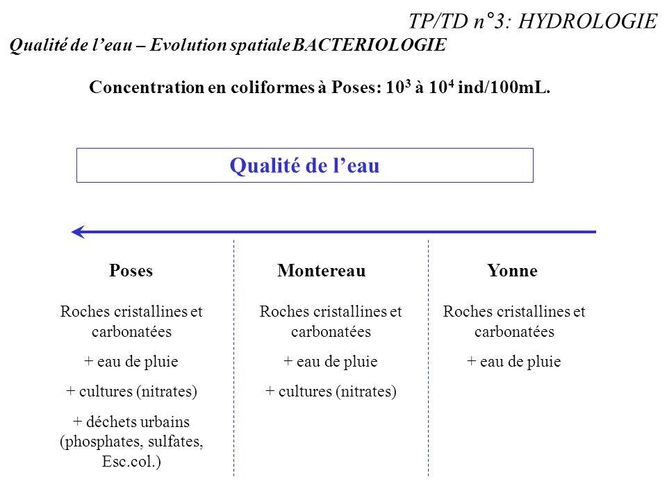 TP/TD n°3: HYDROLOGIE Qualité de l'eau – Evolution spatiale BACTERIOLOGIE Concentration en coliformes à Poses: 10 3 à 10 4 ind/100mL. YonneMontereauPo