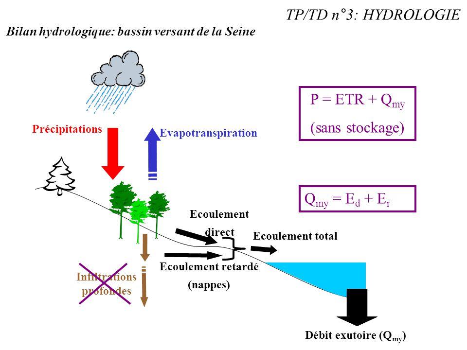 Précipitations Evapotranspiration Infiltrations profondes Ecoulement direct Ecoulement retardé (nappes) TP/TD n°3: HYDROLOGIE Bilan hydrologique: bass