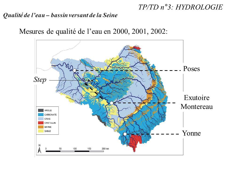 TP/TD n°3: HYDROLOGIE Qualité de l'eau – bassin versant de la Seine Mesures de qualité de l'eau en 2000, 2001, 2002: Yonne Exutoire Montereau Poses St