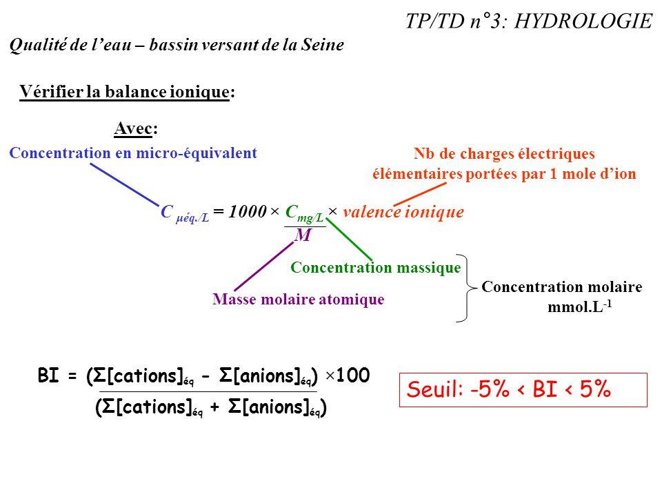 TP/TD n°3: HYDROLOGIE Qualité de l'eau – bassin versant de la Seine Vérifier la balance ionique: C μéq./L = 1000 × C mg/L × valence ionique M Avec: Co