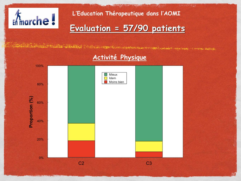 Activité Physique L'Education Thérapeutique dans l'AOMI Evaluation = 57/90 patients