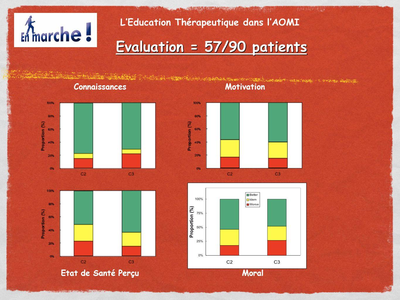 L'Education Thérapeutique dans l'AOMI Evaluation = 57/90 patients Etat de Santé Perçu MotivationConnaissances Moral