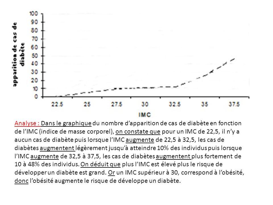Analyse : Dans le graphique du nombre d'apparition de cas de diabète en fonction de l'IMC (indice de masse corporel), on constate que pour un IMC de 2