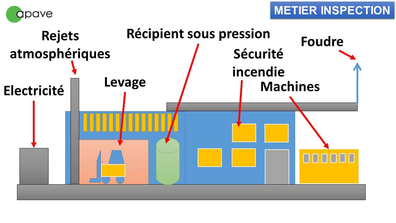Récipient sous pression Electricité Rejets atmosphériques Sécurité incendie METIER INSPECTION Levage Foudre Machines