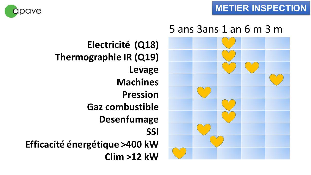 Electricité (Q18) Thermographie IR (Q19) Levage Machines Pression Gaz combustible Desenfumage SSI Efficacité énergétique >400 kW Clim >12 kW 5 ans 3an