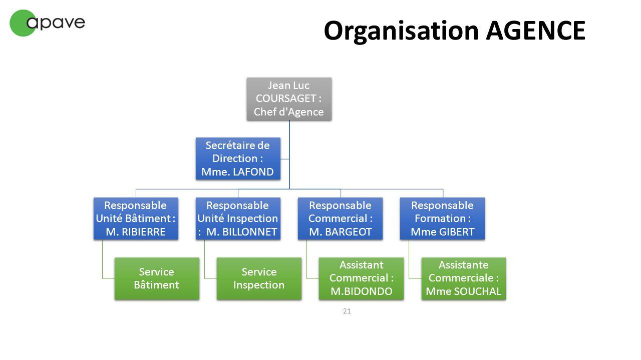 Jean Luc COURSAGET : Chef d'Agence Responsable Unité Bâtiment : M. RIBIERRE Service Bâtiment Responsable Unité Inspection : M. BILLONNET Service Inspe