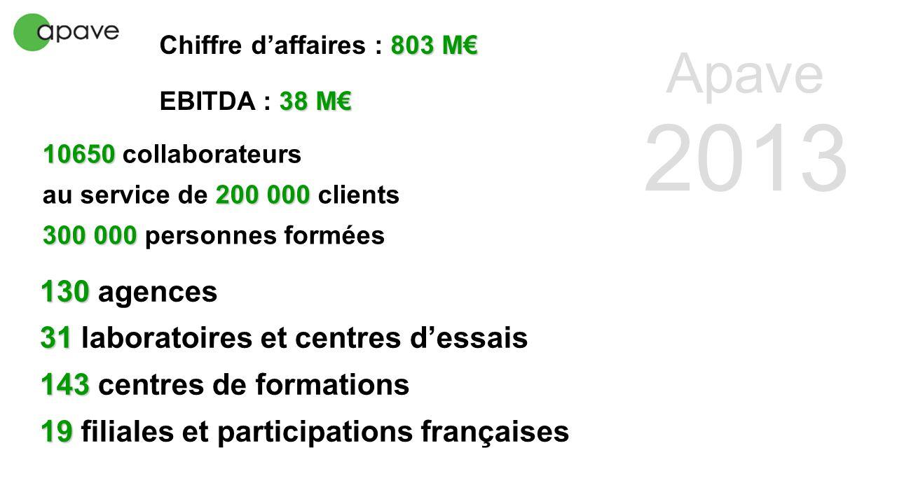 10650 10650 collaborateurs 200 000 au service de 200 000 clients 300 000 300 000 personnes formées 130 130 agences 31 31 laboratoires et centres d'ess