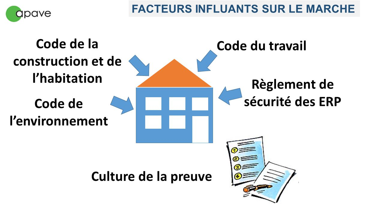 Code de la construction et de l'habitation Code du travail Règlement de sécurité des ERP Code de l'environnement FACTEURS INFLUANTS SUR LE MARCHE Cult
