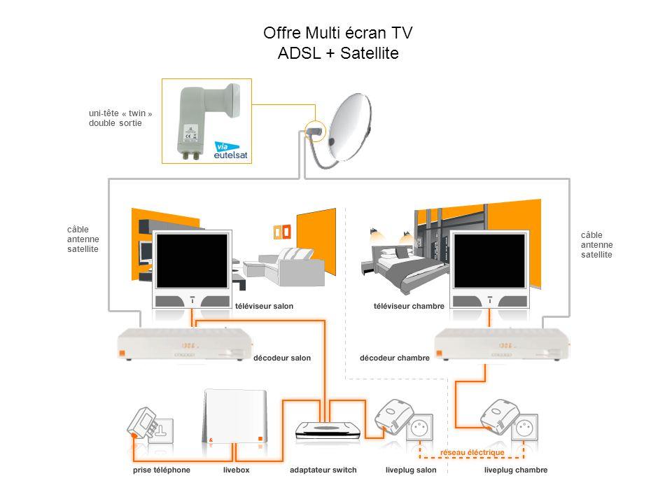 câble antenne satellite câble antenne satellite uni-tête « twin » double sortie Offre Multi écran TV ADSL + Satellite