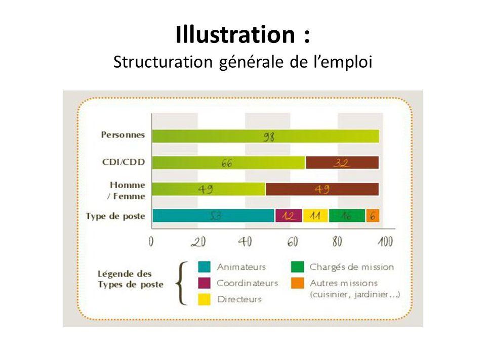 Illustration : Structuration générale de l'emploi