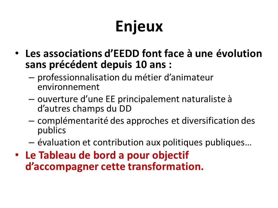 Enjeux Les associations d'EEDD font face à une évolution sans précédent depuis 10 ans : – professionnalisation du métier d'animateur environnement – o