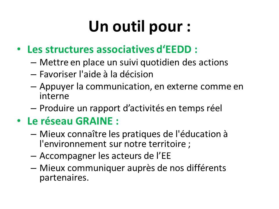 Un outil pour : Les structures associatives d'EEDD : – Mettre en place un suivi quotidien des actions – Favoriser l'aide à la décision – Appuyer la co