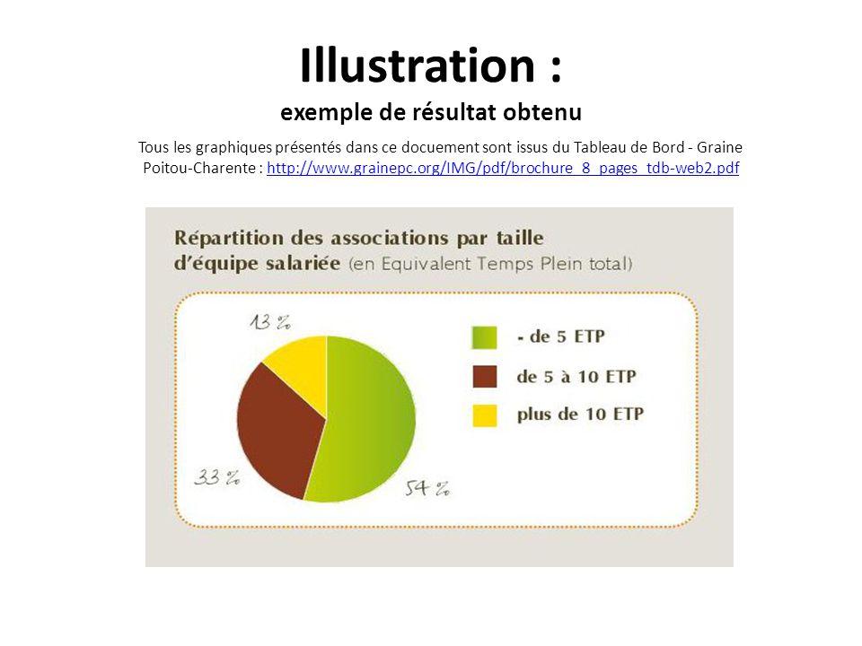 Illustration : exemple de résultat obtenu Tous les graphiques présentés dans ce docuement sont issus du Tableau de Bord - Graine Poitou-Charente : htt
