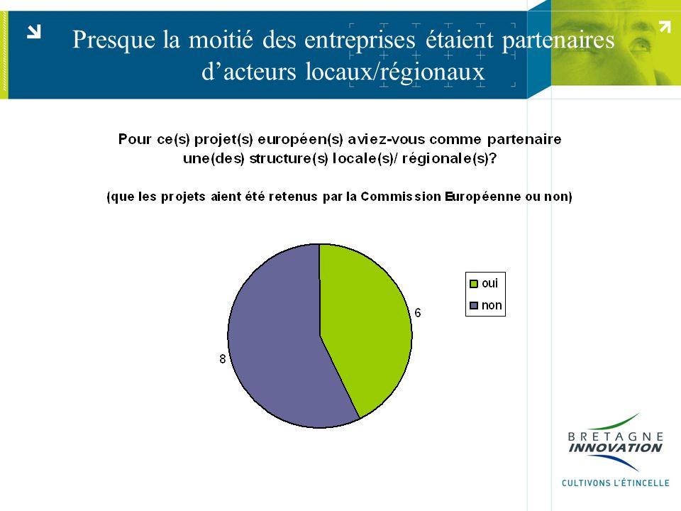 Presque la moitié des entreprises étaient partenaires d'acteurs locaux/régionaux
