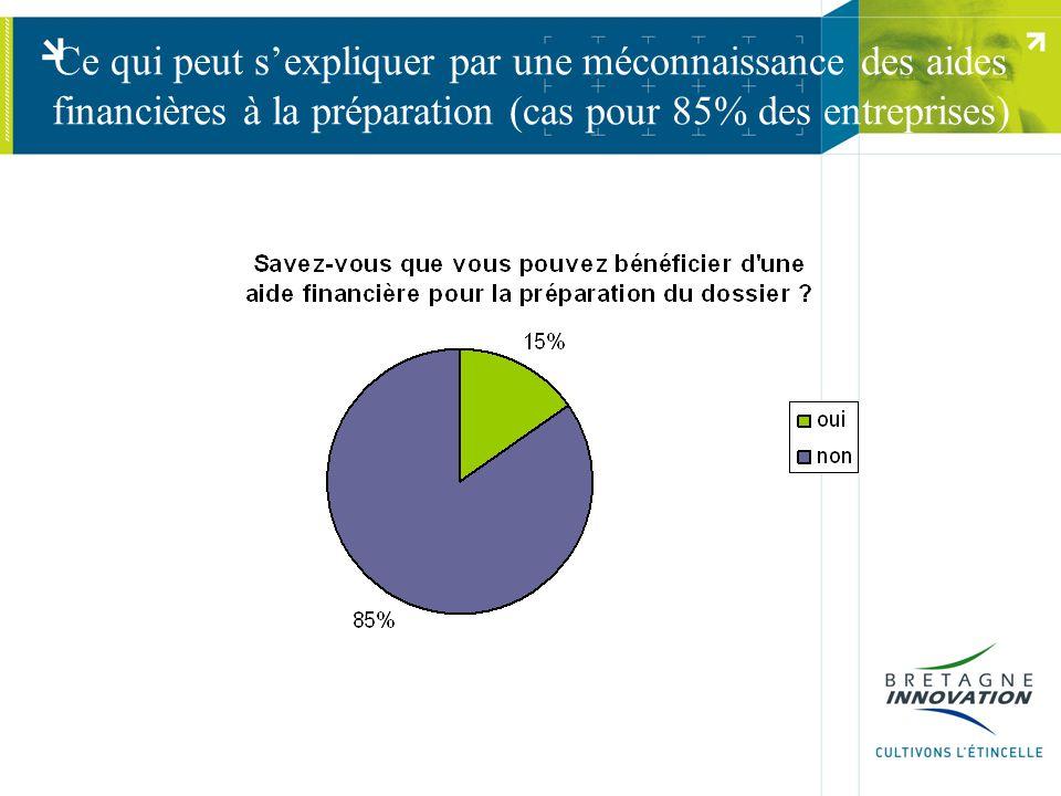 Ce qui peut s'expliquer par une méconnaissance des aides financières à la préparation (cas pour 85% des entreprises)