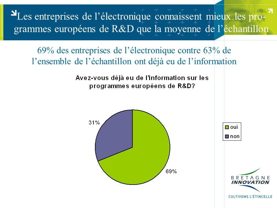 Les entreprises de l'électronique connaissent mieux les pro- grammes européens de R&D que la moyenne de l'échantillon 69% des entreprises de l'électronique contre 63% de l'ensemble de l'échantillon ont déjà eu de l'information