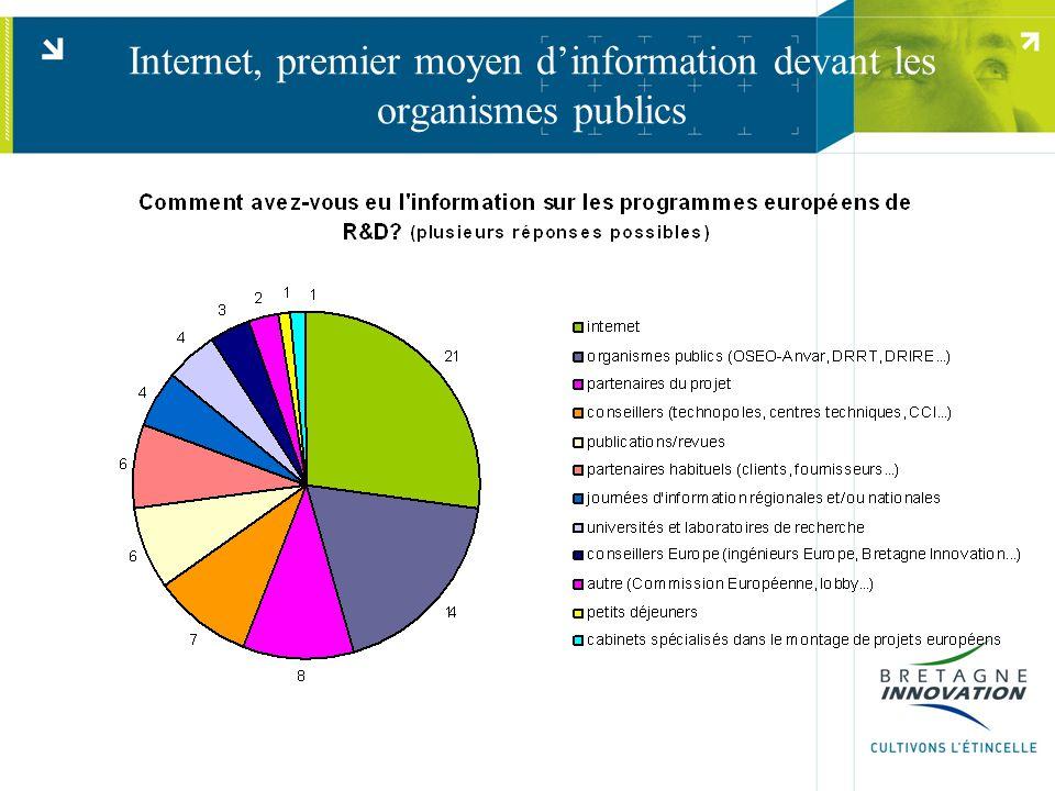 Internet, premier moyen d'information devant les organismes publics