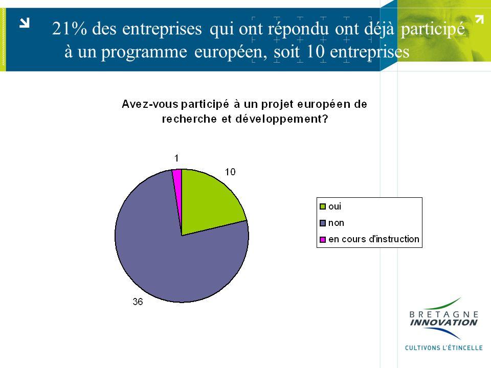 21% des entreprises qui ont répondu ont déjà participé à un programme européen, soit 10 entreprises
