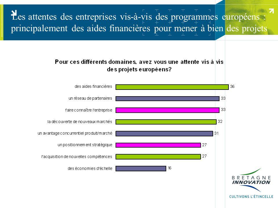 Les attentes des entreprises vis-à-vis des programmes européens : principalement des aides financières pour mener à bien des projets