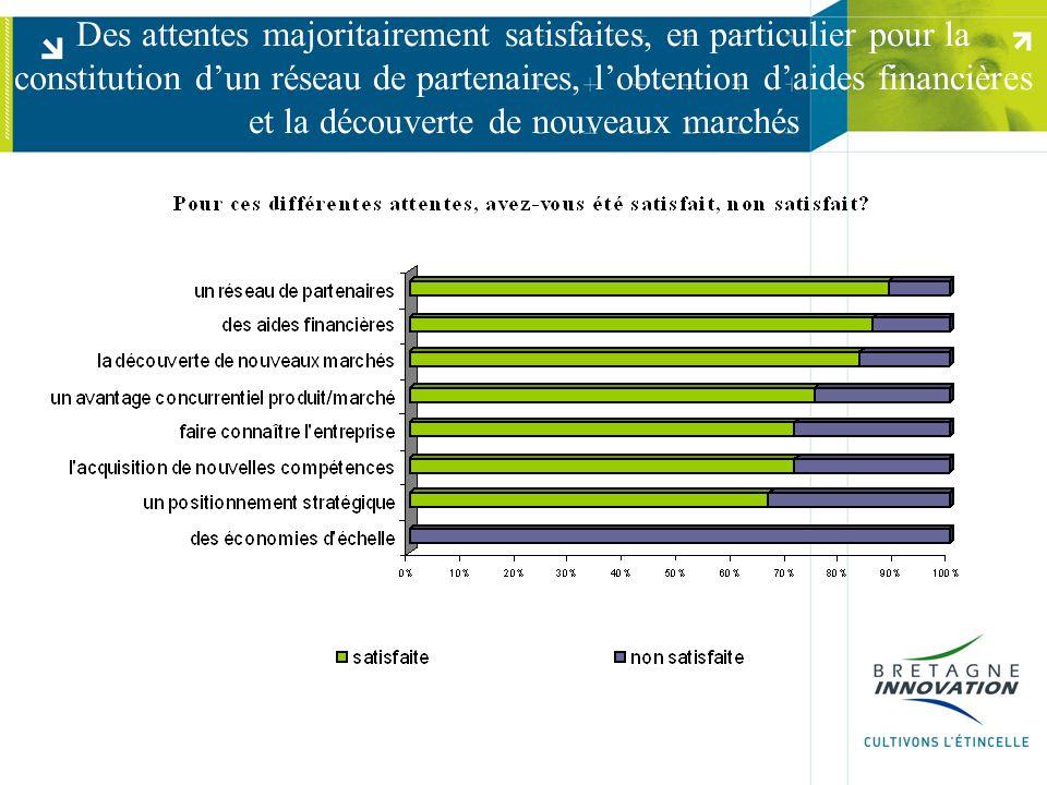 Des attentes majoritairement satisfaites, en particulier pour la constitution d'un réseau de partenaires, l'obtention d'aides financières et la découverte de nouveaux marchés